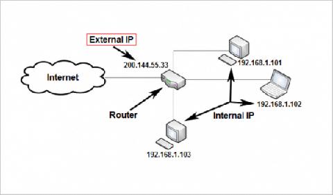 IP working