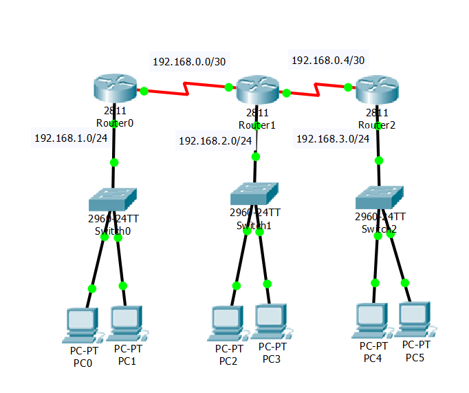 Static IP topology
